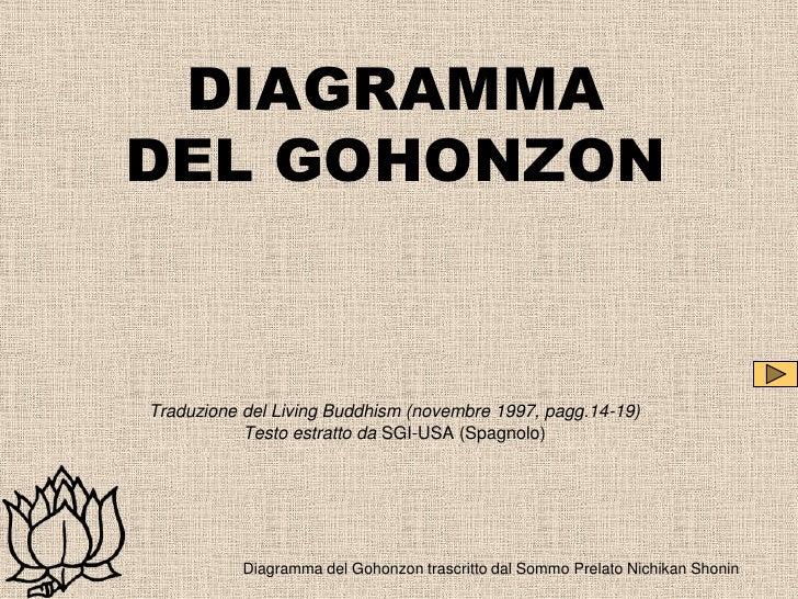 DIAGRAMMADEL GOHONZONTraduzione del Living Buddhism (novembre 1997, pagg.14-19)           Testo estratto da SGI-USA (Spagn...