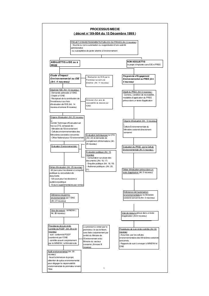 PROCESSUS MECIE                            ( décret n° 99-954 du 15 Décembre 1999 )                         PROJET DINVEST...