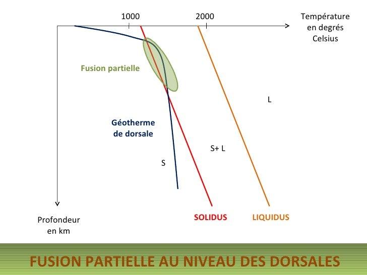 Diagramme PT Solidus Liquidus