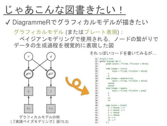 DiagrammeRと仲良くなった話ーグラフィカルモデルのためのDiagrammeR速習ー Slide 3