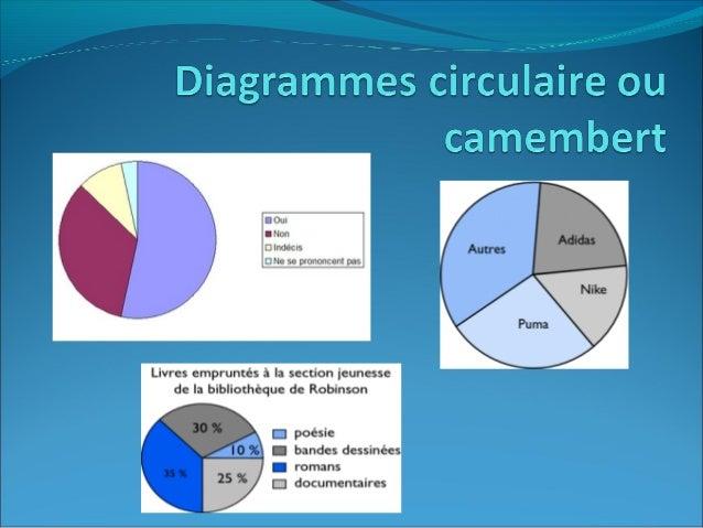 Qu'est-ce qu'un diagramme circulaireou camembert?DéfinitionUn camembert représente une liste de données exprimées en pourc...