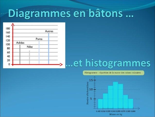 Qu'est-ce qu'undiagramme en bâtons?Un diagramme en bâtons est une représentation graphique dedonnées statistiques à laide ...