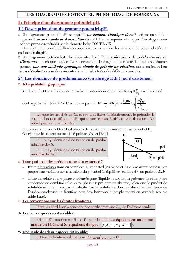 DIAGRAMMES POTENTIEL-PH (1). page 1/8 LES DIAGRAMMES POTENTIEL-PH (OU DIAG. DE POURBAIX). I : Principe d'un diagramme pote...