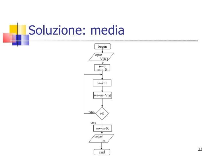 Flow Chart Diagramma A Blocchi