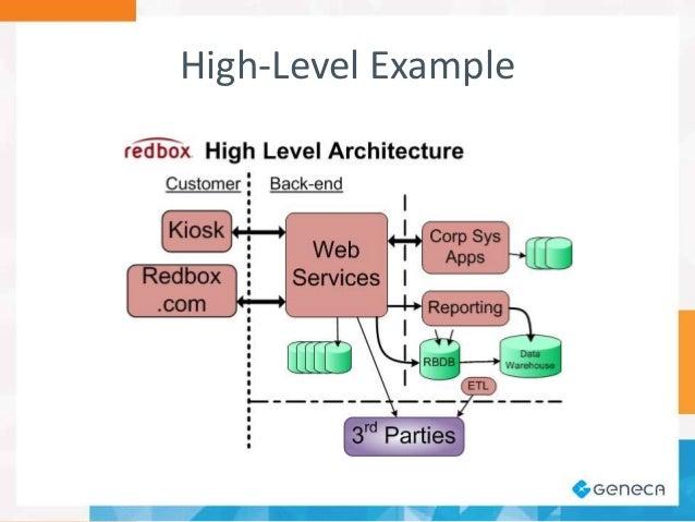 High Level System Architecture Diagram Schematics Wiring Diagrams