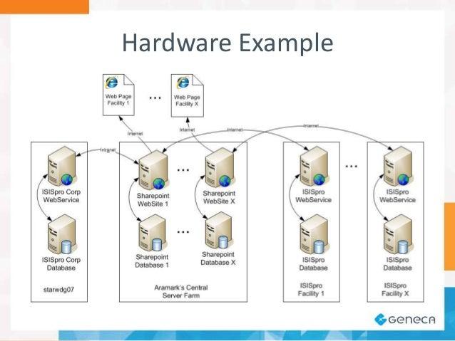 Sample Hardware Diagram Wiring Diagram Database