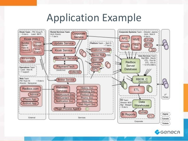 A software architects view on diagramming application example 21 ccuart Image collections