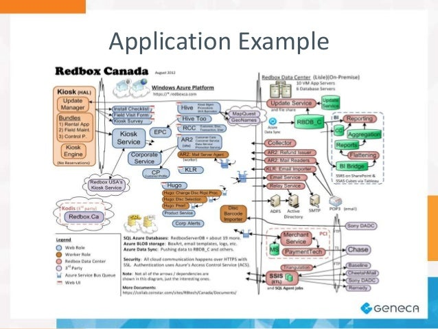 A software architects view on diagramming application example 22 ccuart Image collections