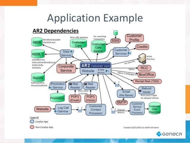 application example 25 - It Diagram Software