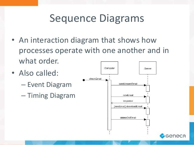 A software architects view on diagramming sequence example 29 ccuart Images