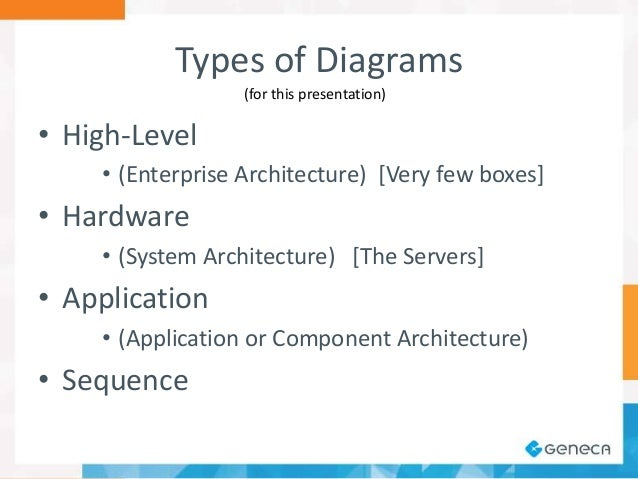 A software architects view on diagramming high level example ccuart Images