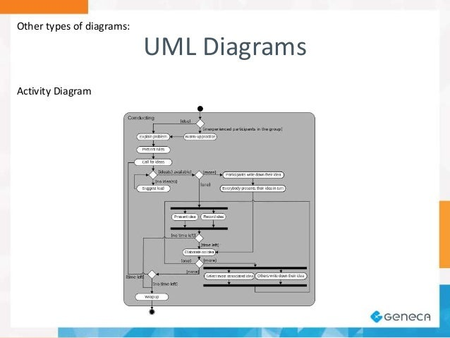 A software architects view on diagramming other types of diagrams database diagrams ccuart Gallery