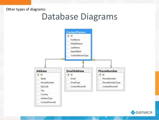 A software architects view on diagramming other types of diagrams database diagrams 7 ccuart Images