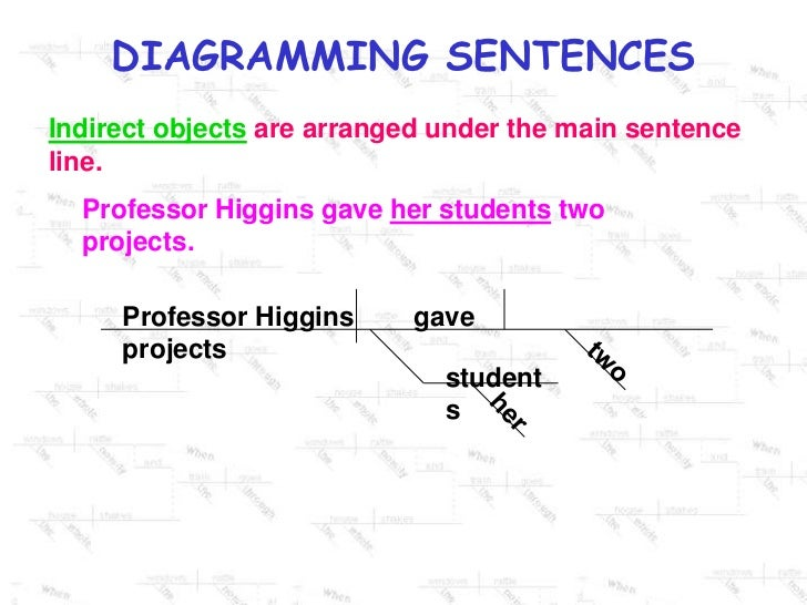 Diagramming sentences 8 728gcb1313809788 indirect objects ccuart Image collections