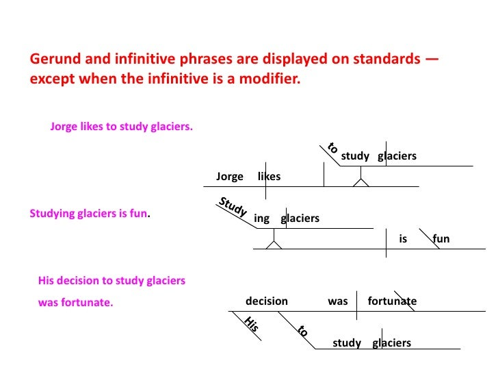 Diagramming sentences with infinitives basic guide wiring diagram diagramming sentences rh slideshare net adjective infinitive phrase examples adjective infinitive phrase examples ccuart Gallery