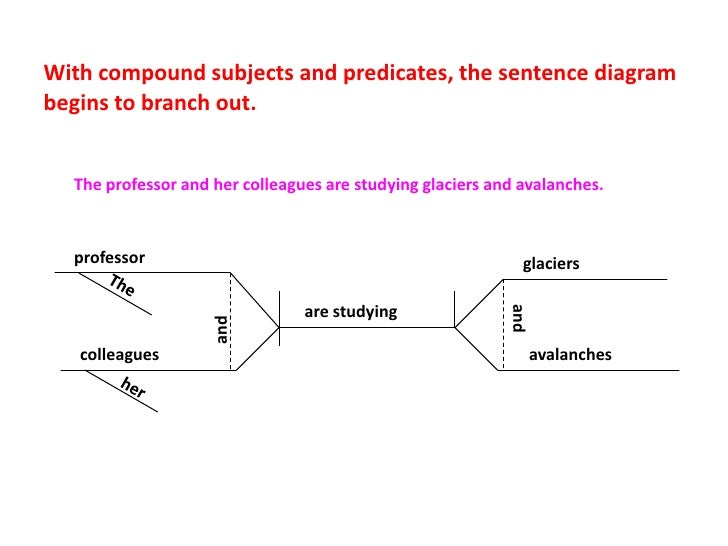 Diagramming a compound subject all kind of wiring diagrams diagramming sentences rh slideshare net diagramming compound subject complements diagramming compound subjects and verbs ccuart Gallery