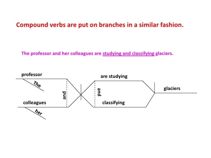Diagramming sentences colleagues avalanches 9 compound verbs ccuart Image collections