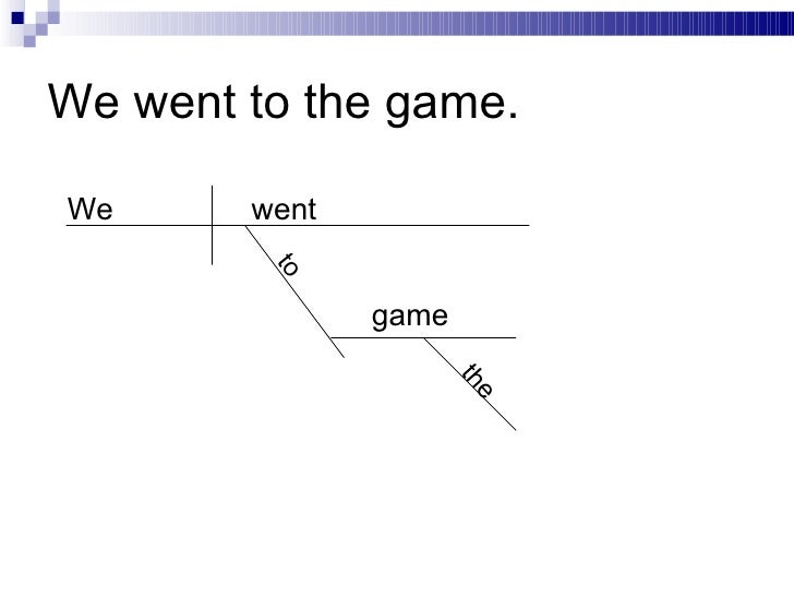Diagramming sentences 20 ccuart Images