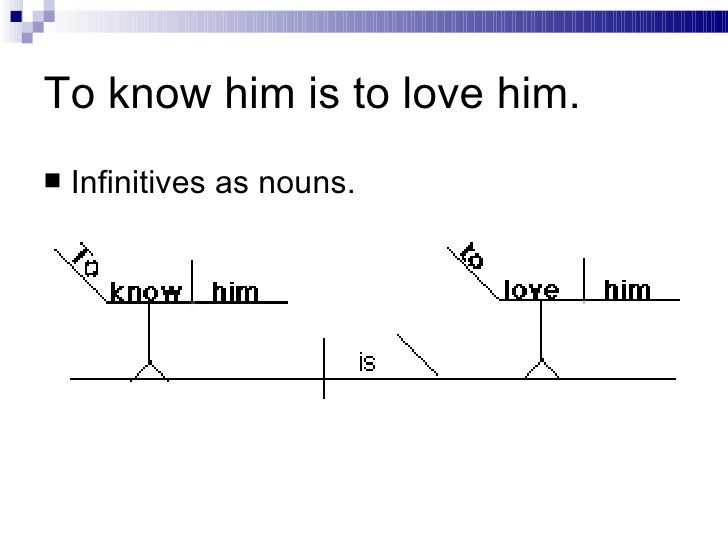 Diagramming sentences to know him is to love him infinitives as nouns ccuart Image collections