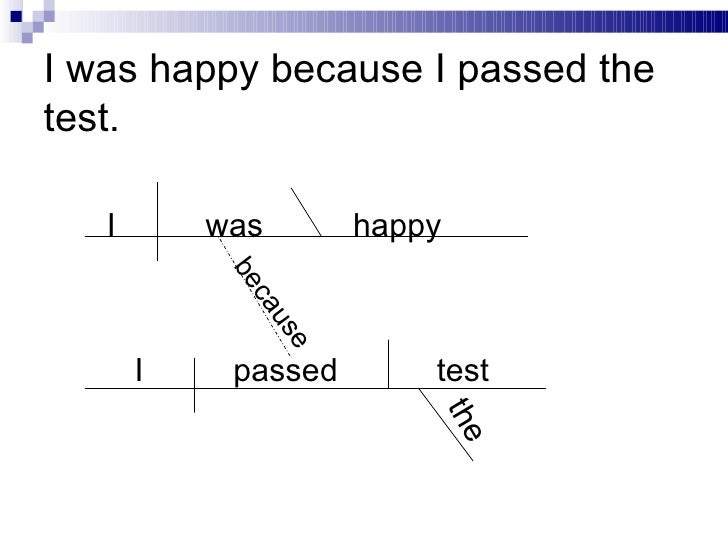 Diagramming sentences 40 ccuart Image collections