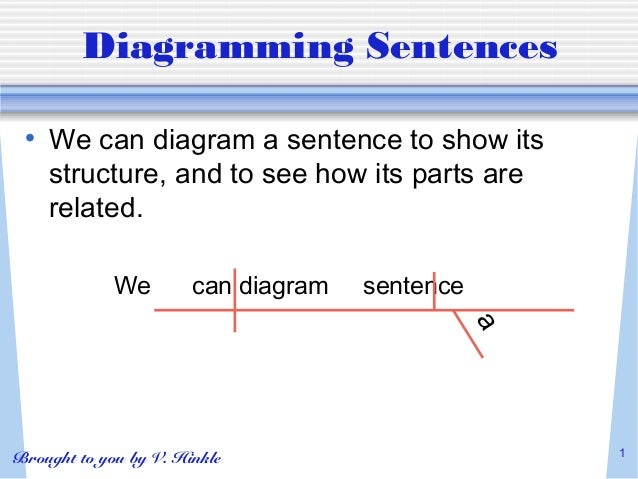 Diagramming sentences diagramming sentences we can diagram a sentence to show its structure ccuart Gallery