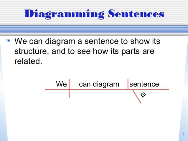 Diagramming sentences 2 3 3 diagramming sentences ccuart Gallery