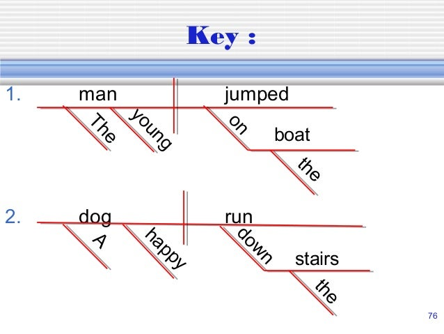 Diagramming sentences 75 76 ccuart