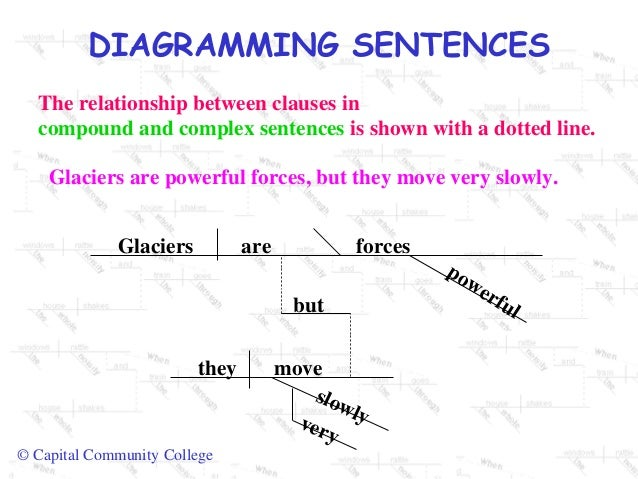 Diagramming sentences diagramming sentences ccuart Gallery
