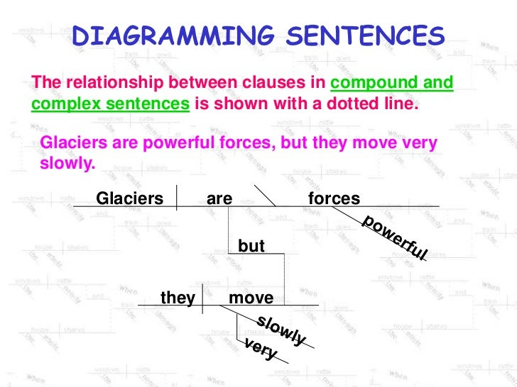 Diagramming sentences ppt 11 the relationship between clauses in compound and complex sentences ccuart Images