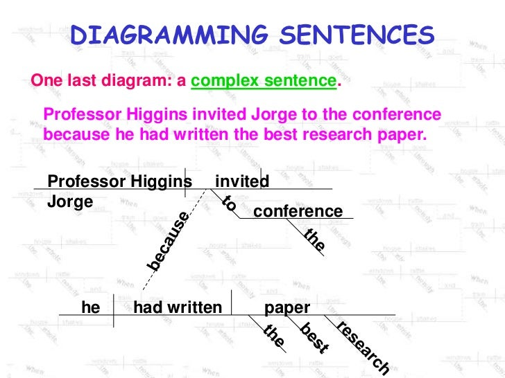Complex sentence diagram wiring diagram diagramming sentences ppt main subordinate sentence diagram complex 12 one last diagram a complex sentence ccuart Gallery