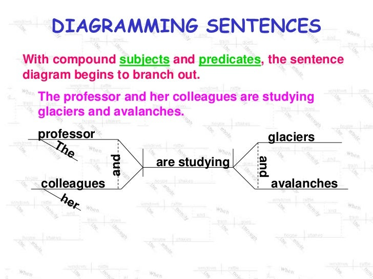 Diagramming Prepositional Phrases Powerpoint Modern Design Of