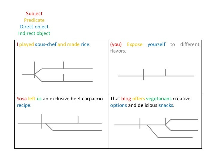 Diagram modifiers 14 subject predicate direct object ccuart Image collections