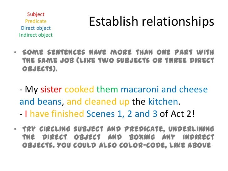 Diagram modifiers subject predicate ccuart Choice Image