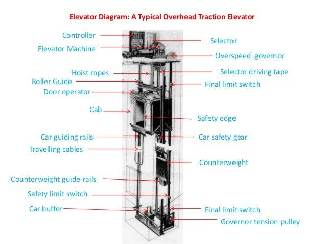 diagram of an elevator rh slideshare net Old Elevator Diagram hydraulic elevator parts diagram