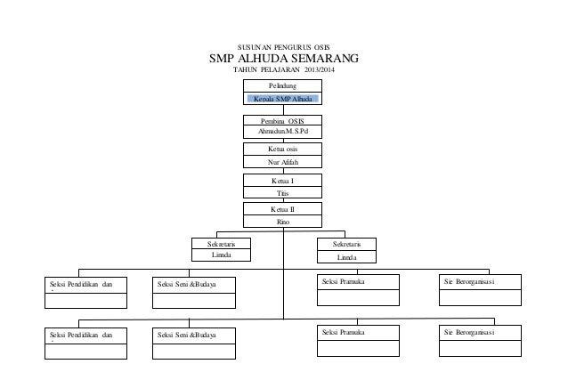 SUSUNAN PENGURUS OSIS SMP ALHUDA SEMARANG TAHUN PELAJARAN 2013/2014 Pelindung Kepala SMP Alhuda Pembina OSIS Ahmadun.M.S.P...