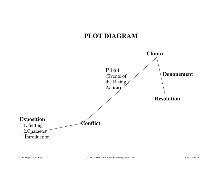Diagram Plot Of Ss And on The Three Little Pigs Plot Diagram