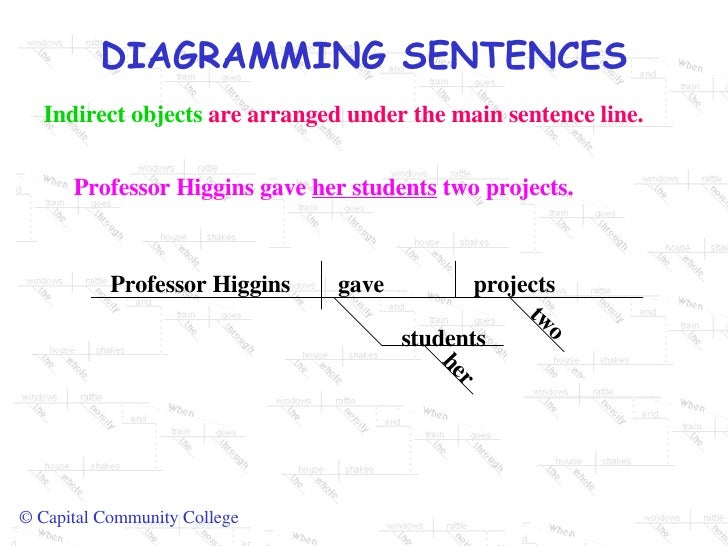 Diagrams sentences classifying and glaciers 8 indirect objects are arranged under the main sentence line ccuart Images