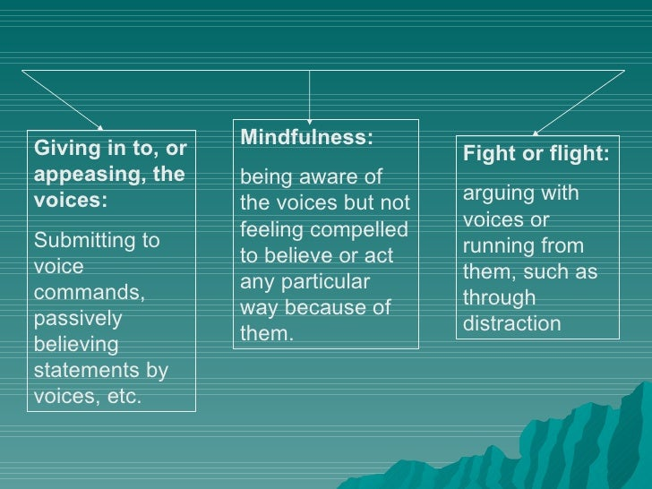 Mindfulness: Giving in to, or                        Fight or flight: appeasing, the     being aware of voices:           ...