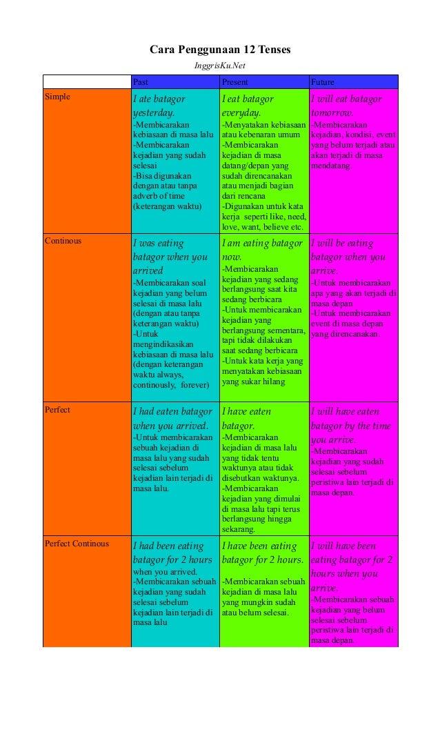 Tabel diagram prinsip dan contoh penggunaan 12 tenses cara penggunaan 12 tenses inggrisku past present future simple i ate batagor yesterday ccuart Choice Image
