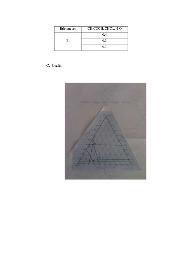 Diagram tiga komponen erlenmeyer ch3cooh chcl3 h2o 04 e3 03 03 c grafik ccuart Choice Image