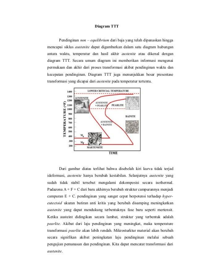 Diagram ttt 1 638gcb1368111543 diagram tttpendinginan non equilibrium dari baja yang telah dipanaskan hinggamencapai siklus austenite dapat digambarkan ccuart Gallery