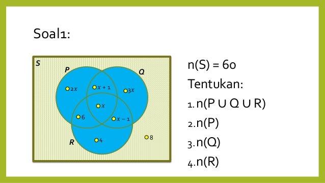Diagram Venn Beserta Contoh Soal