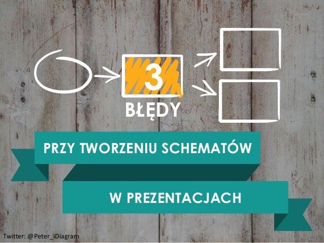 Visuals by infoDiagram.com 3 BŁĘDY PRZY TWORZENIU SCHEMATÓW W PREZENTACJACH Twitter: @Peter_iDiagram