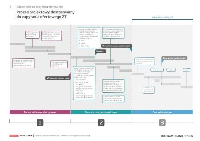 3  Odpowiedzi do zapytania ofertowego  Proces projektowy dostosowany do zapytania ofertowego ZT  analiza i porównie bezpoś...