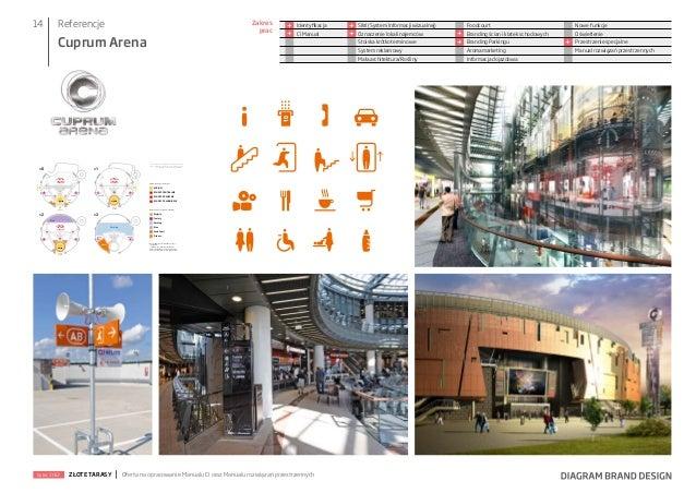 14  Referencje  Zakres prac  Cuprum Arena  + +  Identyfikacja CI Manual  + +  SIW (System Informacji wizualnej) Oznaczenie...