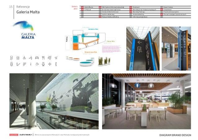 15  Referencje  Zakres prac  Galeria Malta  + +  Identyfikacja CI Manual  +  + + +  SIW (System Informacji wizualnej) Ozna...