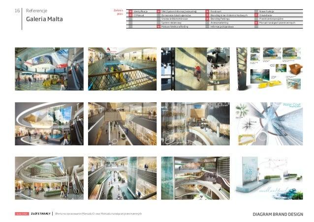 16  Referencje  Galeria Malta  Zakres prac  + +  Identyfikacja CI Manual  +  SIW (System Informacji wizualnej) Oznaczenie ...