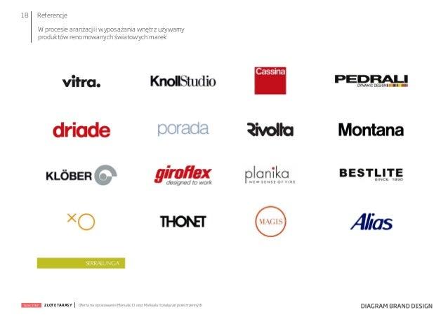 18  Referencje W procesie aranżacji i wyposażania wnętrz używamy produktów renomowanych światowych marek  lipiec 2012  ZŁO...