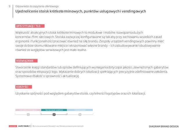 9  Odpowiedzi do zapytania ofertowego  Ujednolicenie stoisk krótkoterminowych, punktów usługowych i vendingowych  OPIS SYT...