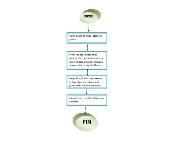 Diagrama De Flujo Cocina Y Flauta